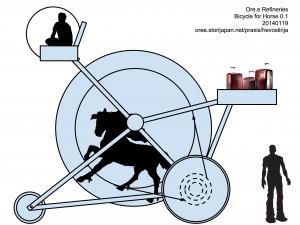 20140119_hevospolkupyora_ore-e-refineries_c-various_vektor_xxx_e-1-a_hevoslinja-trans-horse_img